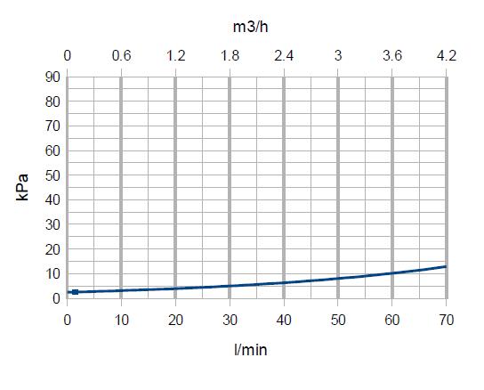 Падение напора смесительной насосной группы Ду 32
