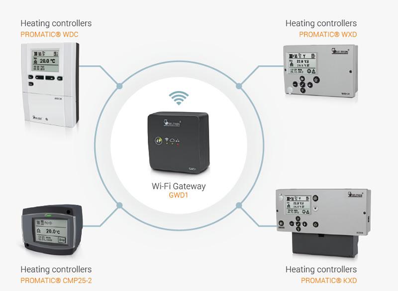 WiFi шлюз GWD2